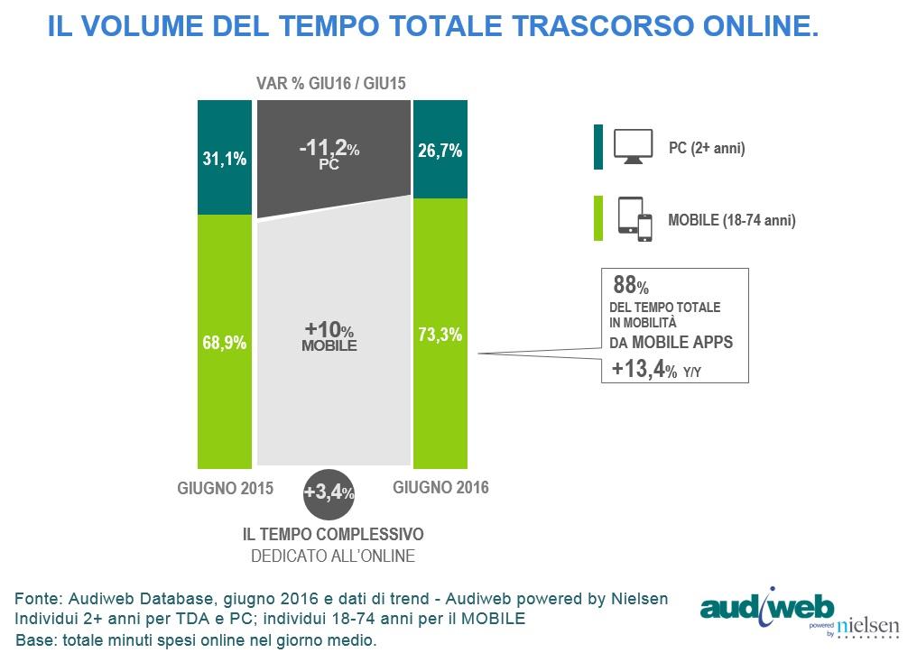 TotalDidigatAudience_trend_tempo_giugno_2016
