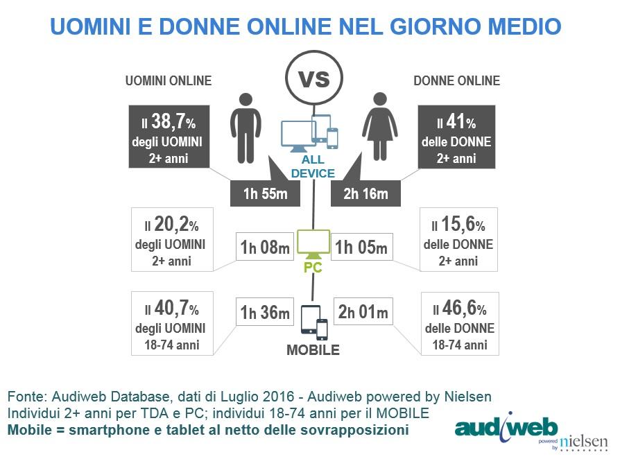 totaldigitalaudience_profili_uominidonne_luglio2016