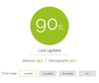 TheDigitalBox-customer-data-lead-scoring
