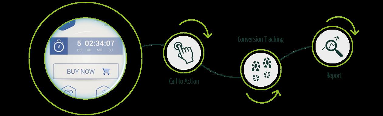 TheDigitalBox-social-marketing-process